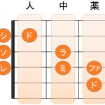 ギターでドレミファソラシドの音階を弾いてみよう!