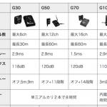 Relay G30,G50,G70の違い【機能性能比較】